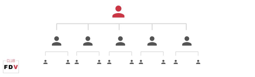 organigrama del departamento comercial vertical
